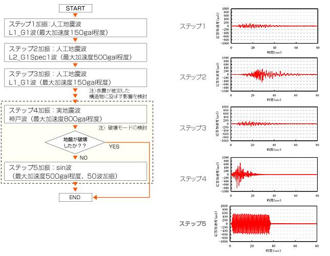 振動実験の加振ステップ