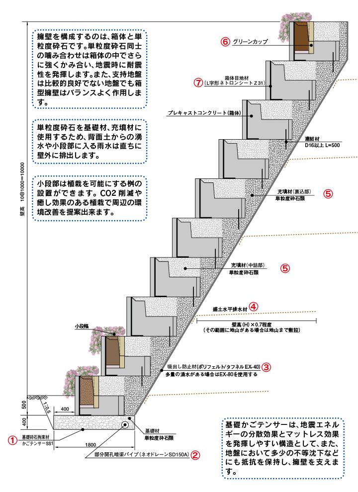箱型擁壁工法の仕組み